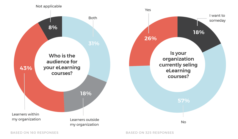 audience-elearning-selling-courses-surveys-graphs