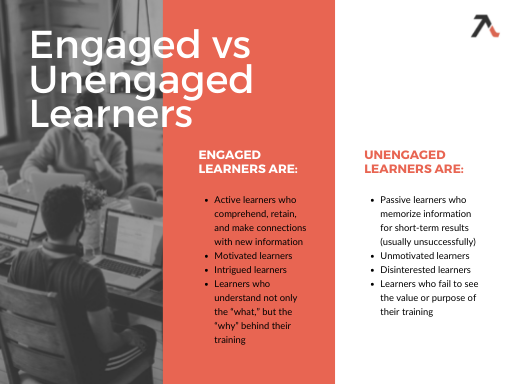 blog chart engaged vs unengaged learners