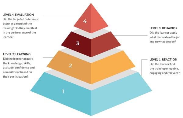 eBook Guide to Big Data Kirkpatrick Model