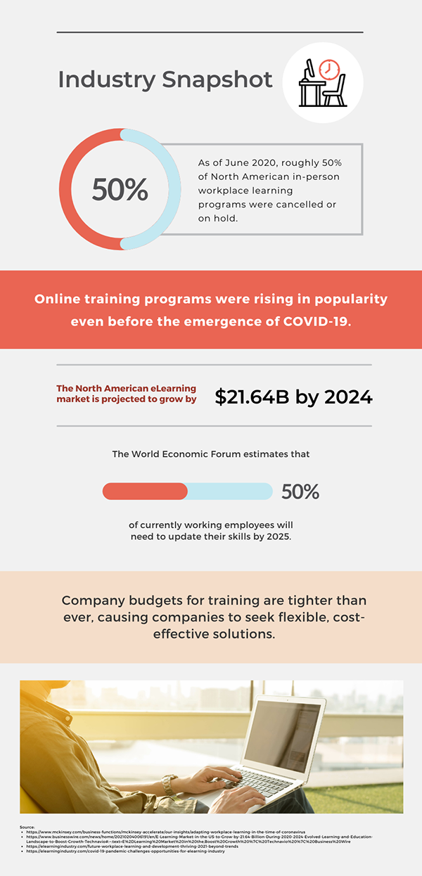 eBook Training Companys Guide Infographic of Industry Snapshot