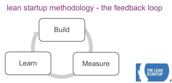 showing the lean startup methodology: feedback loop (build, measure, learn)
