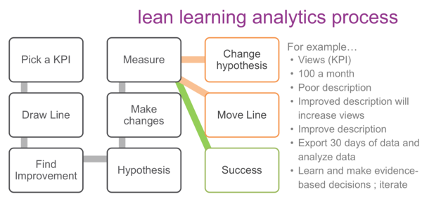 lean learning analytics process: start with picking a KPI