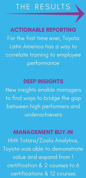 The Results: (1) Actionable Reporting - For the first time ever, Toyota Latin America has a way to correlate training to employee performance | (2) Deep Insights - New insights enable managers to find ways to bridge the gap between high performers and underachievers | (3) Management Buy-In - With Totara/Zoola Analytics, Toyota was able to demonstrate value and expand from 1 certification & 2 courses to 6 certifications & 12 courses