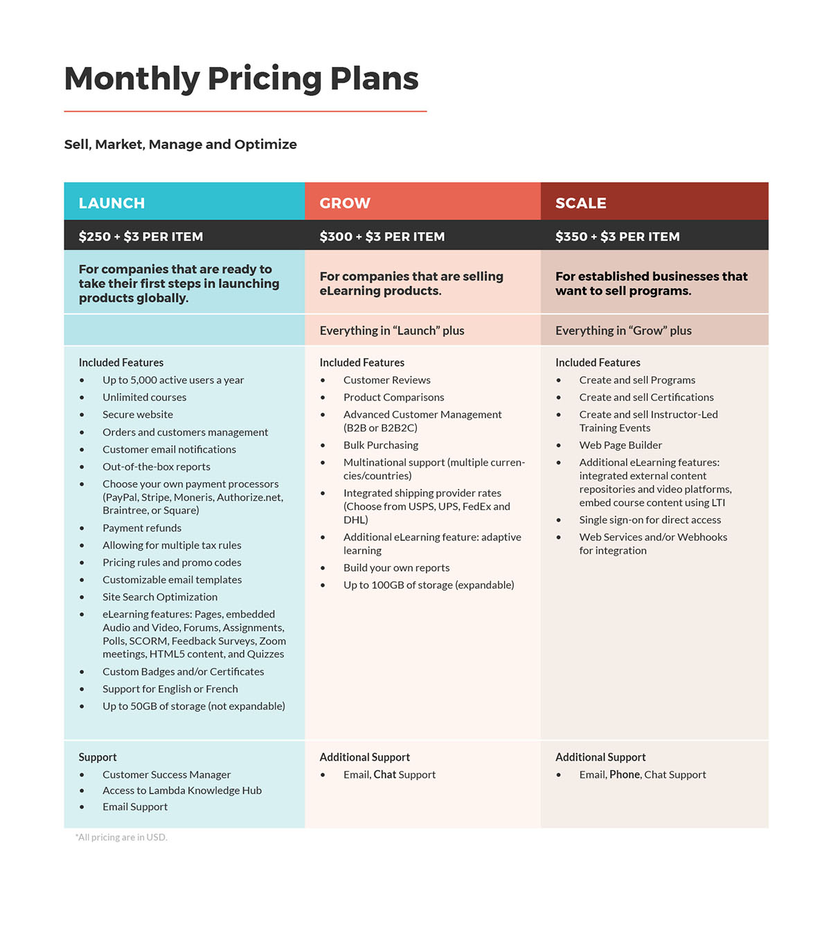 Lambda-Pricing-Table-Monthly-Website